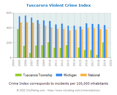 Tuscarora Township Violent Crime vs. State and National Per Capita