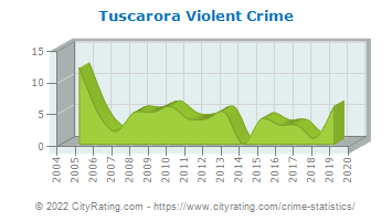 Tuscarora Township Violent Crime