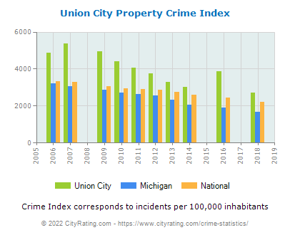 Union City Property Crime vs. State and National Per Capita