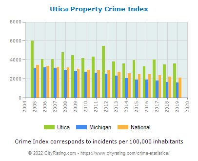 Utica Property Crime vs. State and National Per Capita