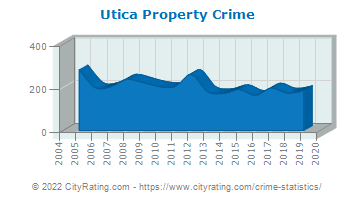Utica Property Crime