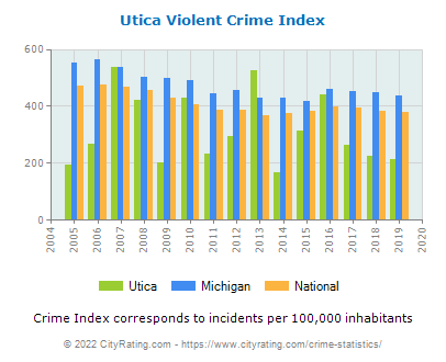 Utica Violent Crime vs. State and National Per Capita
