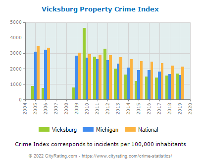Vicksburg Property Crime vs. State and National Per Capita