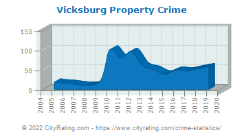 Vicksburg Property Crime