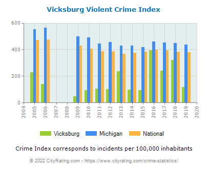 Vicksburg Violent Crime vs. State and National Per Capita