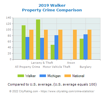 Walker Property Crime vs. State and National Comparison
