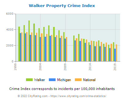 Walker Property Crime vs. State and National Per Capita