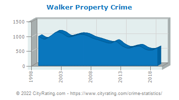 Walker Property Crime