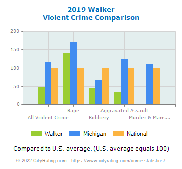Walker Violent Crime vs. State and National Comparison