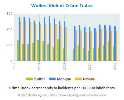 Walker Violent Crime vs. State and National Per Capita