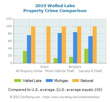 Walled Lake Property Crime vs. State and National Comparison