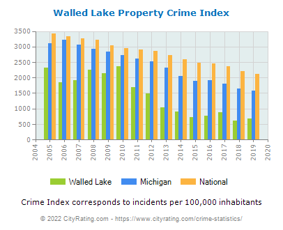 Walled Lake Property Crime vs. State and National Per Capita