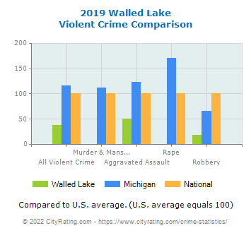 Walled Lake Violent Crime vs. State and National Comparison
