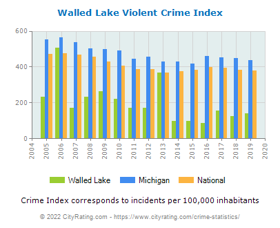 Walled Lake Violent Crime vs. State and National Per Capita