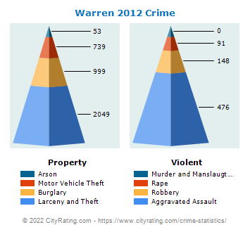Warren Crime 2012