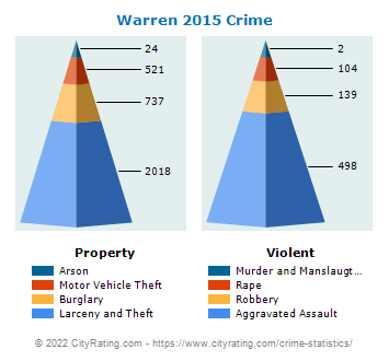 Warren Crime 2015