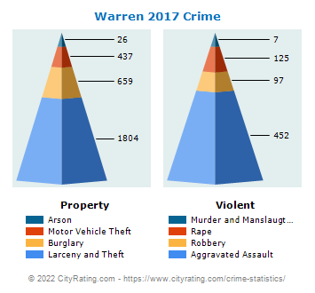 Warren Crime 2017
