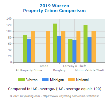 Warren Property Crime vs. State and National Comparison