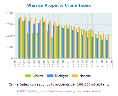 Warren Property Crime vs. State and National Per Capita