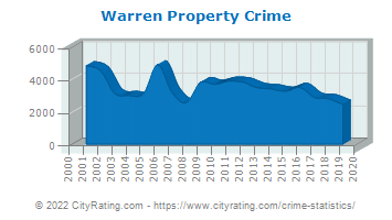 Warren Property Crime