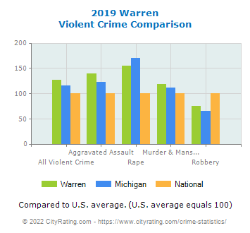 Warren Violent Crime vs. State and National Comparison