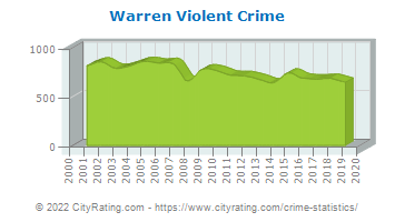 Warren Violent Crime