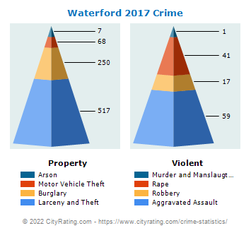 Waterford Township Crime 2017