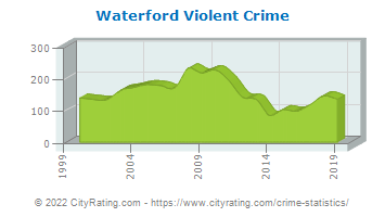 Waterford Township Violent Crime