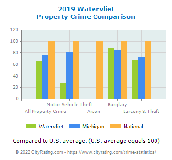 Watervliet Property Crime vs. State and National Comparison