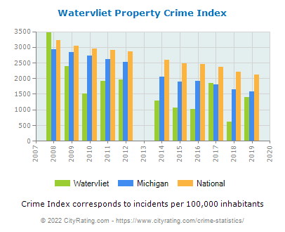 Watervliet Property Crime vs. State and National Per Capita