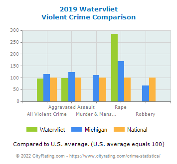 Watervliet Violent Crime vs. State and National Comparison