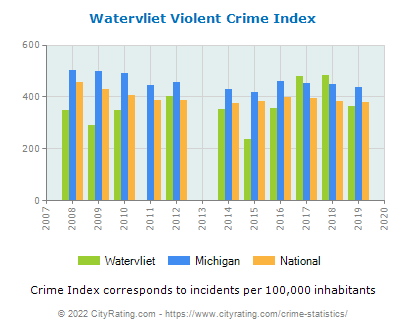Watervliet Violent Crime vs. State and National Per Capita