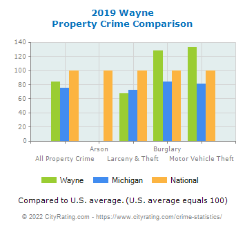 Wayne Property Crime vs. State and National Comparison