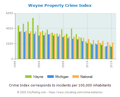 Wayne Property Crime vs. State and National Per Capita