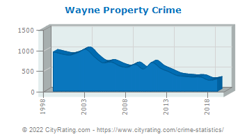Wayne Property Crime