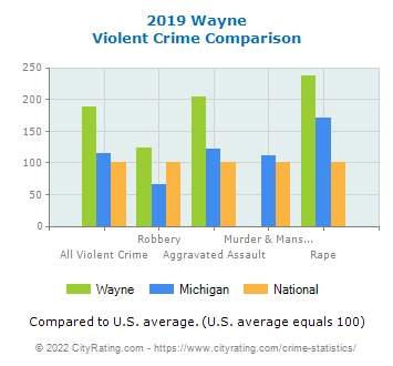 Wayne Violent Crime vs. State and National Comparison