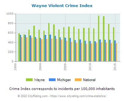 Wayne Violent Crime vs. State and National Per Capita