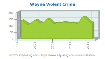 Wayne Violent Crime