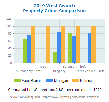 West Branch Property Crime vs. State and National Comparison