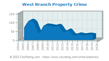 West Branch Property Crime