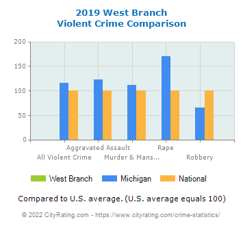 West Branch Violent Crime vs. State and National Comparison