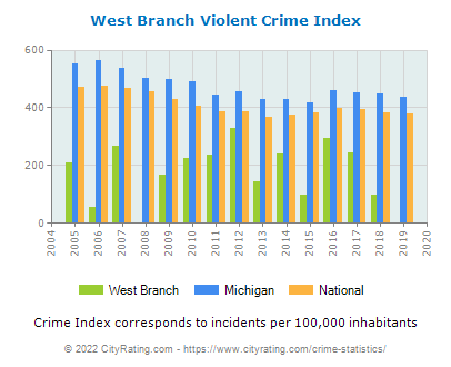 West Branch Violent Crime vs. State and National Per Capita