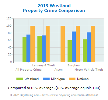 Westland Property Crime vs. State and National Comparison