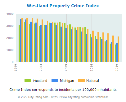 Westland Property Crime vs. State and National Per Capita