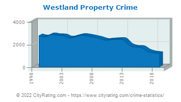 Westland Property Crime