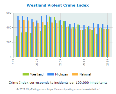 Westland Violent Crime vs. State and National Per Capita