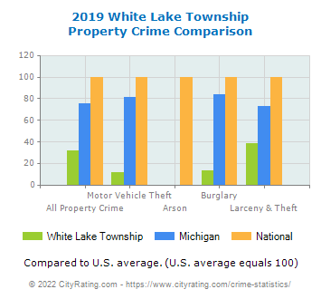 White Lake Township Property Crime vs. State and National Comparison