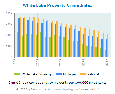 White Lake Township Property Crime vs. State and National Per Capita