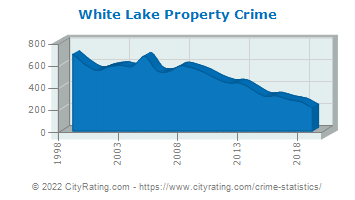 White Lake Township Property Crime