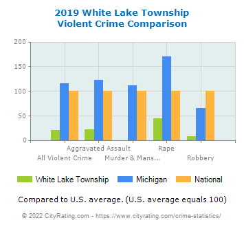White Lake Township Violent Crime vs. State and National Comparison